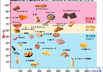 主食品のGI値とカロリーを一覧表にしてみた - まねき猫の部屋ーブログ
