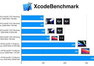 Apple M1 Pro/Maxチップを搭載したMacBook Pro (14/16インチ, 2021)のXcodeパフォーマンスは前Intelモデルの2倍以上に。