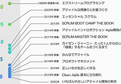 スクラムとアジャイル開発の本を12冊一気に読んでみた!その中から初心者、中級者、上級者向けのおすすめを紹介 Dentsu Digital Tech Blog note