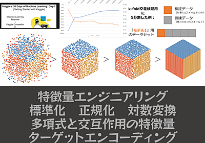 Kaggleで学ぶ、k-fold交差検証と、特徴量エンジニアリング