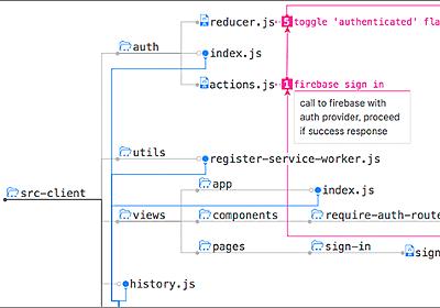 ソースコードを分析し、コードの構造や階層・依存関係を可視化する便利な無料ツール -Code Crumbs | コリス