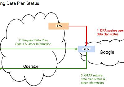 ギガの減り方など、ユーザのデータプランを考慮して最適化するGoogleサービス - ASnoKaze blog