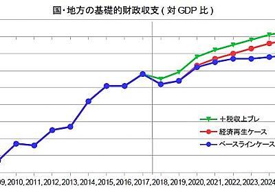 緊縮速報・賃金伸び悩みの原因とは - 経済を良くするって、どうすれば