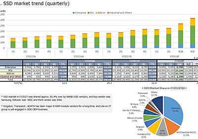 【福田昭のセミコン業界最前線】2018年のSSD出荷台数は37%成長して1億6,715万台に ~日本HDD協会2019年1月セミナーレポート(SSD市場編) - PC Watch