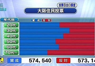 大阪の老人強すぎ、大阪都構想は高齢者の反対票で否決へ : 市況かぶ全力2階建