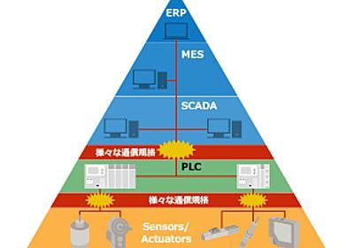 生産現場のIoT化を進める現実解としての「ソフトウェアPLC」 - MONOist(モノイスト)