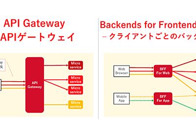 これなら分かる!マイクロサービス(活用編)~そのアーキテクチャを実現するデザインパターンを一気に学習 (1/4):CodeZine(コードジン)