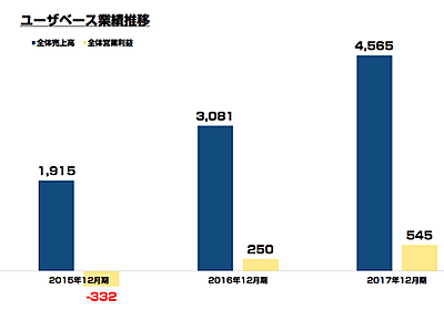 NewsPicks有料課金ユーザーの増加が止まらない「ユーザベース」2017年は営利2倍超に : 東京都立 戯言学園