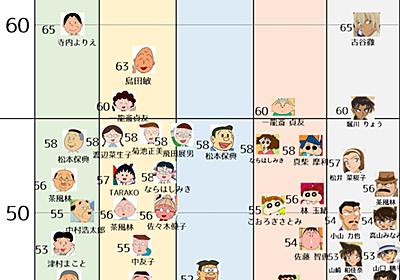長寿アニメの声優さん、高齢化問題2018。 - プリキュアの数字ブログ