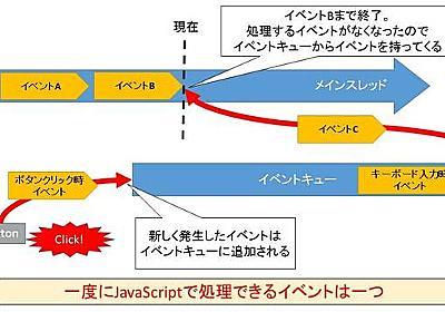 JavaScriptの並列処理とWeb Workersについて - TerraSkyBase