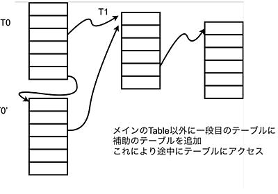 RISC Vに従うCPUの上で動作するOSをRustで書く(CPU実験余興) - moragramming!