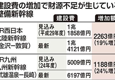 整備新幹線、建設費高騰 財務省、JRの負担増提案 反発必至(1/2ページ) - 産経ニュース