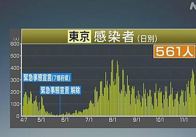 東京都 新型コロナ 新たに561人感染確認 2日連続の500人超   新型コロナウイルス   NHKニュース