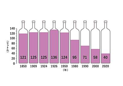 「ワイン離れが止まらない」フランス人がワインの代わりに飲み始めたもの【2021上半期BEST5】 日常的にワインを飲む成人は16%