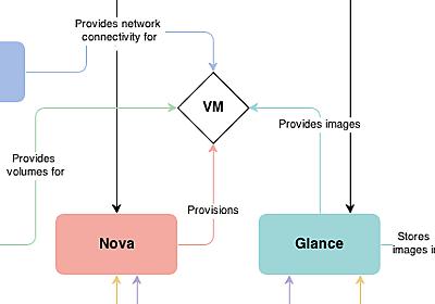 OpenStackのアーキテクチャを理解しよう   Think IT(シンクイット)