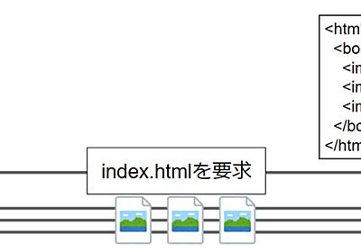 ChromeのHTTP/2サーバプッシュサポート廃止検討と、103 Early Hintsについて - ASnoKaze blog