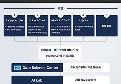 データサイエンティストはどこまでエンジニアリングをすべきか?   CyberAgent Developers Blog