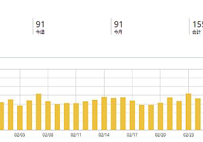 【ブログは】1年間ブログを放置した結果、PV、収益、月1万PV、ブログ2年目【資産】 | キリンノックスのブログ