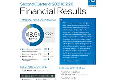 Intel、2021年第2四半期はPCとIoT部門が好調で「記録的な収益」を達成。通年売上高を上方修正 - PC Watch