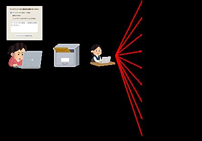 機械学習を用いてユーザーのご意見分類業務を効率化した話 - クックパッド開発者ブログ