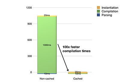 Running WebAssembly 100x faster 🔥 – Wasmer – Medium