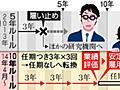 雇用延長で研究者に道 改正労働契約法の10年ルール:朝日新聞デジタル