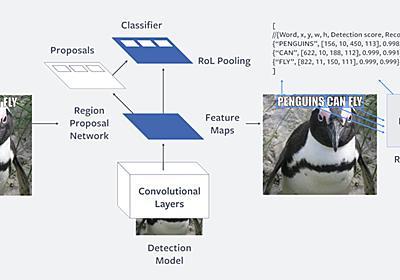 Facebook、画像・動画内のポリシー違反テキスト検出AIツール「Rosetta」導入 - ITmedia NEWS