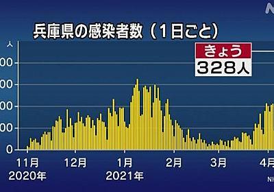 兵庫県 新型コロナ 新たに328人感染確認 過去最多 | 新型コロナ 国内感染者数 | NHKニュース