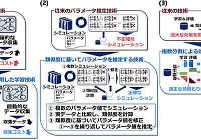 少ない学習データでも活用できる3つの機械学習技術を開発 - MONOist(モノイスト)