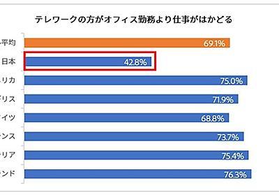 日本人は「テレワークだと仕事がはかどらない」 7カ国調査で唯一