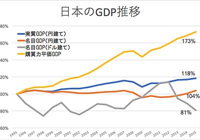ここ20年の日本経済の成長率を購買力平価GDPで見てみる - ゆとりずむ