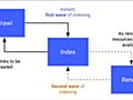 JavaScriptによるnoindex挿入をGoogleは推奨せず、JSレンダリングはセカンドウェーブのインデックス | 海外SEO情報ブログ