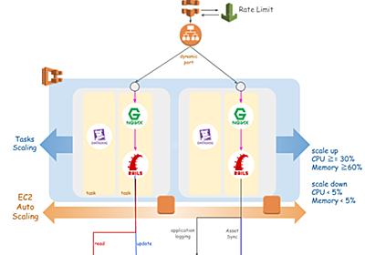 Rails × ECS でオートスケーリング&検証環境の自動構築 - メドピア開発者ブログ
