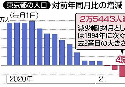 「東京脱出」4月も止まらず…「一つの町に匹敵する人口」が減少:東京新聞 TOKYO Web