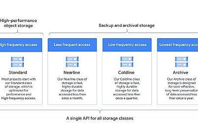 Google Cloud、大容量長期アーカイブ向け「Archive」ストレージを提供開始。1テラバイトあたり1カ月約133円から - Publickey