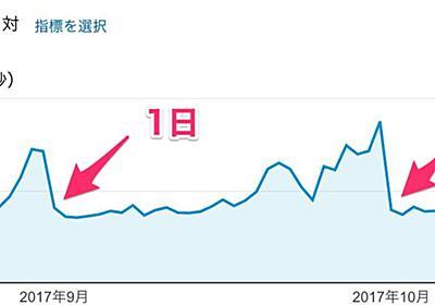 【捕捉あり】Togetterの中の人「今月もまた、日本のインターネットが重くなる日がやってきた」 - Togetterまとめ