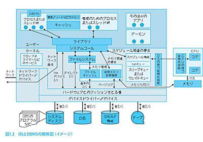データベースから理解するITインフラの仕組み『絵で見てわかるOS/ストレージ/ネットワーク 新装版』:CodeZine(コードジン)