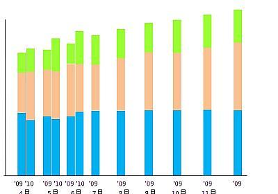 excelの積上げグラフで添付のように作れませんか? 単純な積上げ… - 人力検索はてな