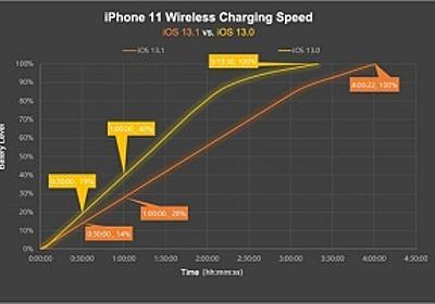 ChargerLAB:Apple、iOS 13.1でiPhoneを7.5W Qiワイヤレス充電可能な充電器を制限 | iPhone | Macお宝鑑定団 blog(羅針盤)