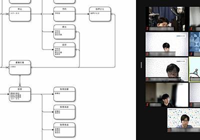 DBモデリングとRSpecのワークショップを行いました - ペパボテックブログ