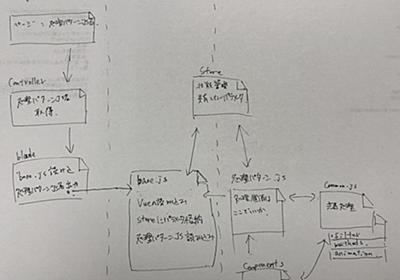 Laravel+Vue.jsでVue.jsの使い方を考えてみたNotSPA - 株式会社クイックのWebサービス開発blog