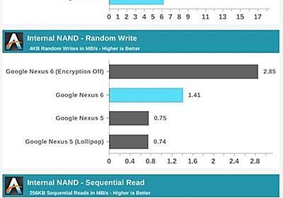 Nexus 6、Nexus 5より40%「遅い」ことが判明。「端末の暗号化」が原因。 : スマホ口コミ評価速報