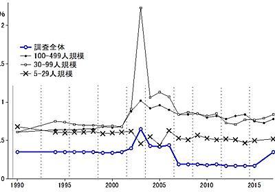 データ改ざんに甘い社会で統計の信頼性を云々することの無意味さについて - remcat: 研究資料集