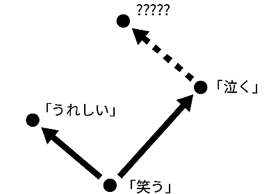 pixiv小説で機械学習したらどうなるのっと【学習済みモデルデータ配布あり】 - pixiv inside [archive]