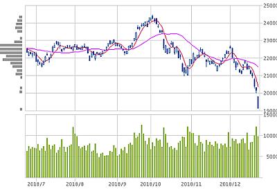 日経平均-1010.45円、ニトリ会長の1万9500円予想も外れそうな勢いで下落 : 市況かぶ全力2階建