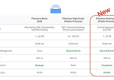 Google Cloud、ミッションクリティカル向けのNFSファイルサーバ「Filestore Enterprise」発表。SLA 99.99%