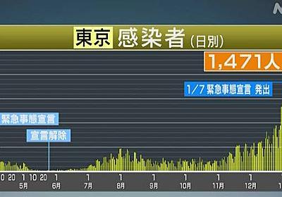 東京都 コロナ 1471人感染確認 今月だけで3万人超 合計9万人余   新型コロナ 国内感染者数   NHKニュース
