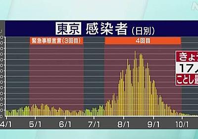 東京 新型コロナ 17人感染確認 ことし最少 2日連続20人下回る | NHKニュース