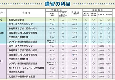 教員が受ける3万円の免許更新講習の中身とは - 放送大学編 - パパ教員の戯れ言日記