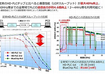 既設ケーブルがフル活用できるIoT向けマルチホップ対応の高速電力線通信が登場 (1/3) - EE Times Japan